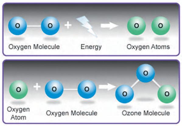 Ozone Therapy FAQ