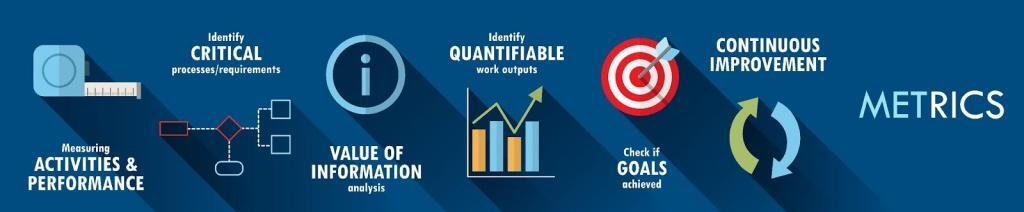 Qualitative and quantitative performance measures